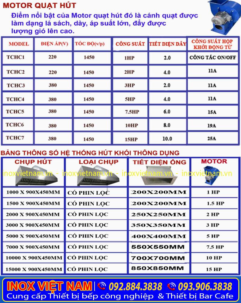 báo giá motor quạt hút mùi công nghiệp từ 1HP - 15HP