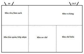 sơ đồ thiết kế bếp 1 chiều cho trường mầm non